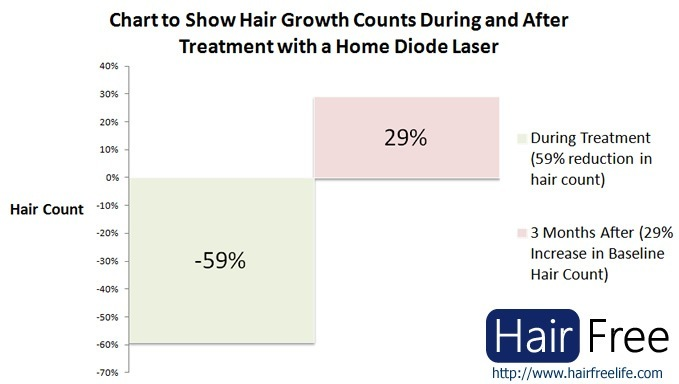 New Study Shows Hair Regrowth In Home Laser Treatments