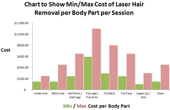Average Cost Of Laser Hair Removal Hair Free Life