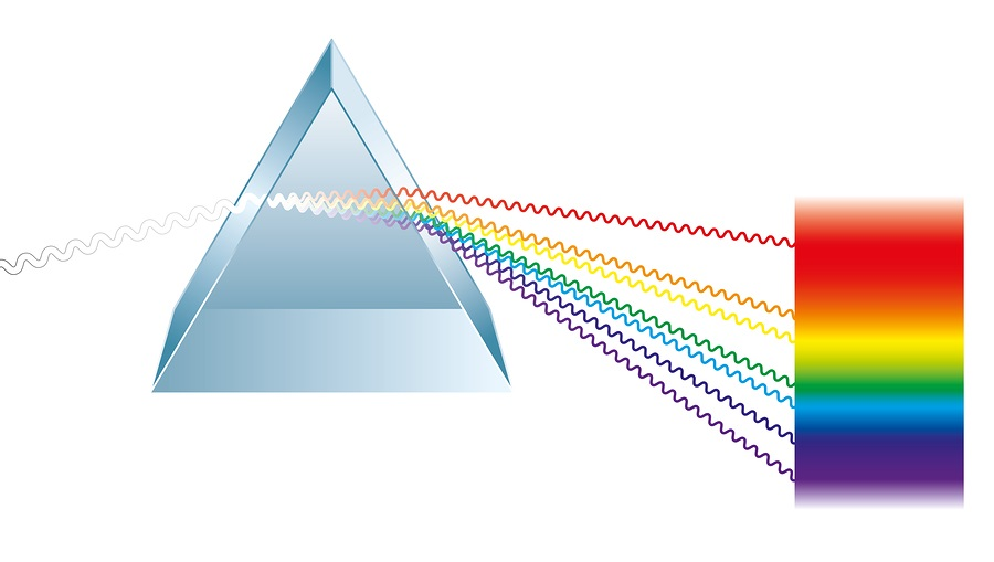 Triangular prism breaks white light ray into rainbow spectral colors.