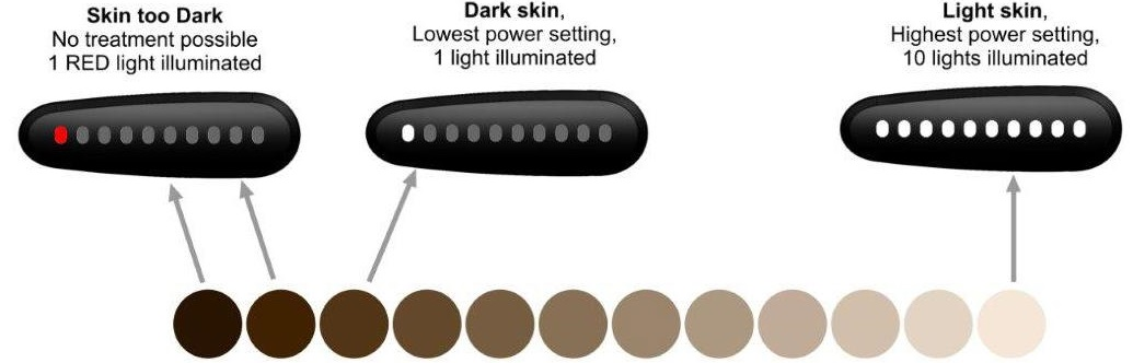 Smoothskin Bare Skin colour Chart